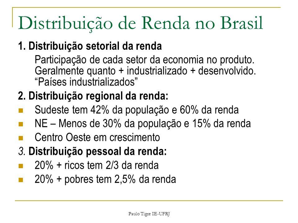 Distribuição de Renda no Brasil