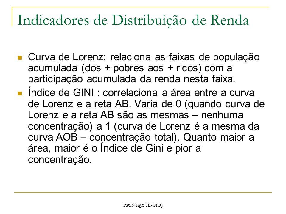 Indicadores de Distribuição de Renda