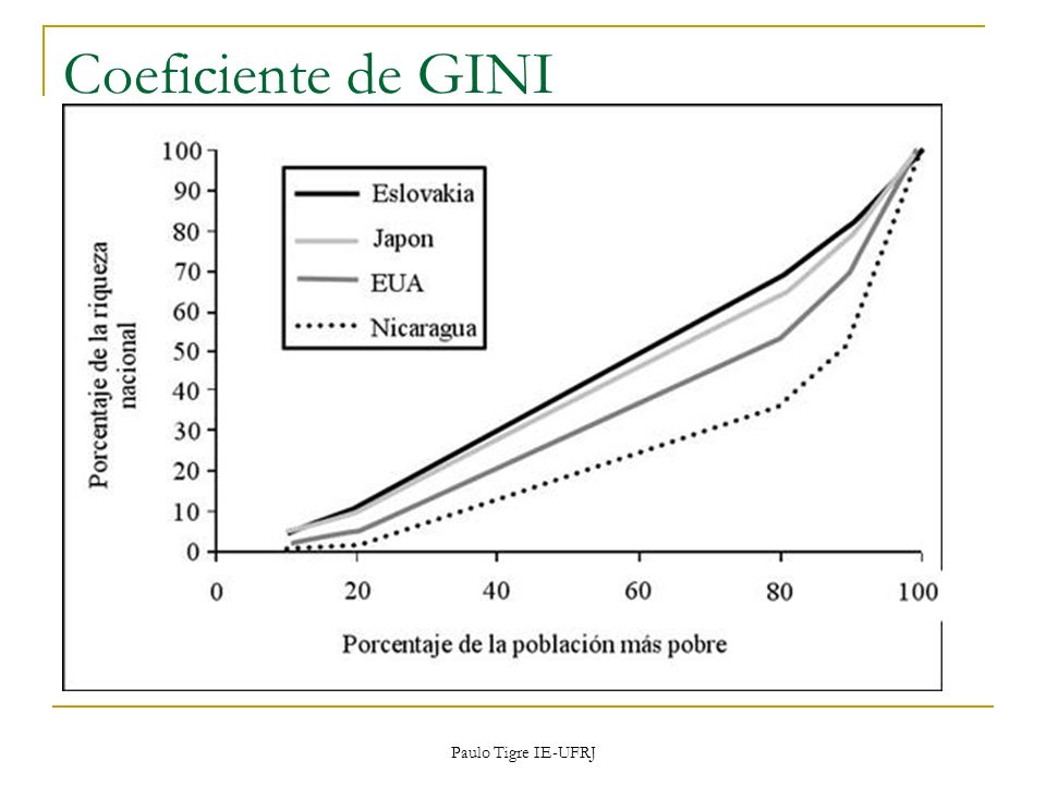 Coeficiente de GINI Paulo Tigre IE-UFRJ
