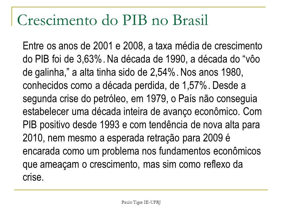 Crescimento do PIB no Brasil