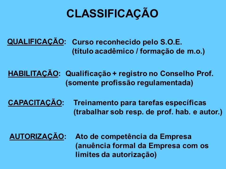 CLASSIFICAÇÃO QUALIFICAÇÃO: Curso reconhecido pelo S.O.E.