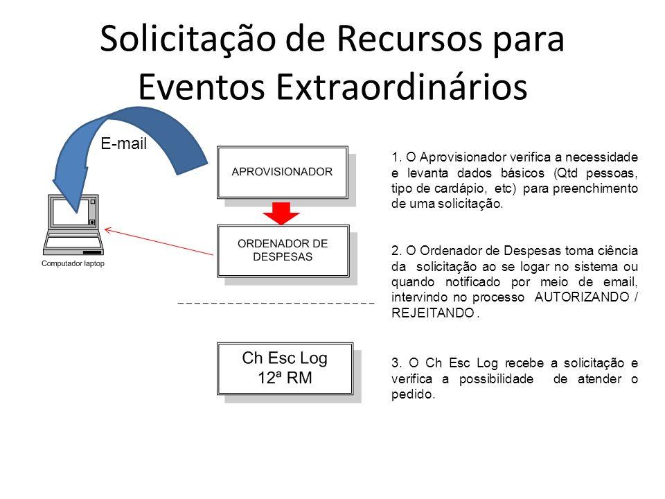 Solicitação de Recursos para Eventos Extraordinários