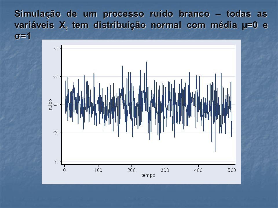 Simulação de um processo ruído branco – todas as variáveis Xt tem distribuição normal com média µ=0 e σ=1