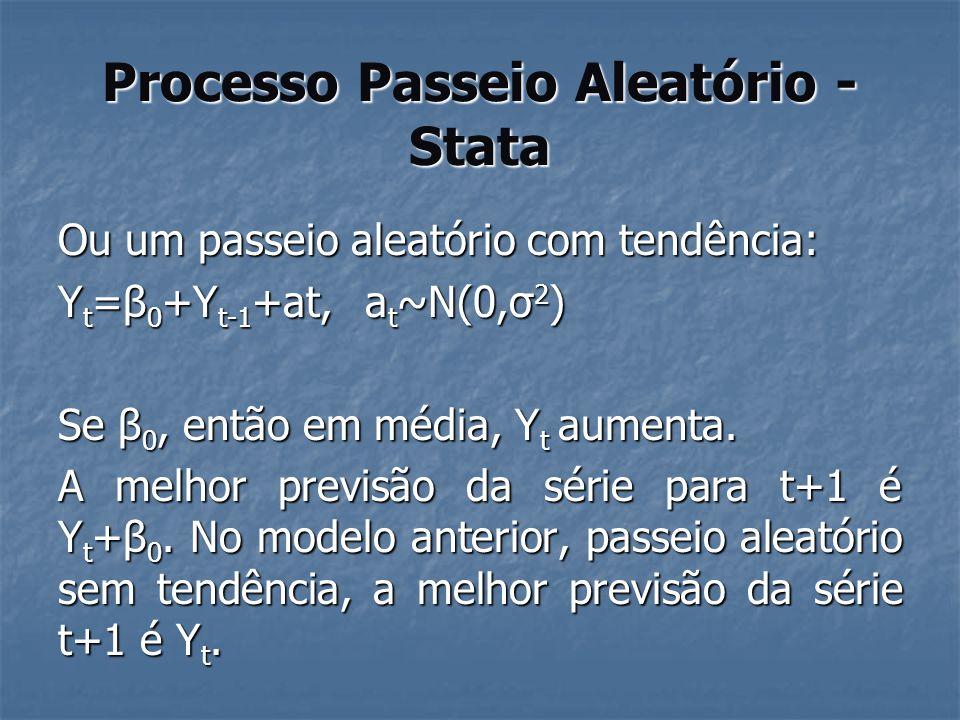 Processo Passeio Aleatório - Stata