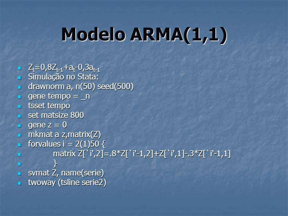 Modelo ARMA(1,1) Zt=0,8Zt-1+at-0,3at-1 Simulação no Stata: