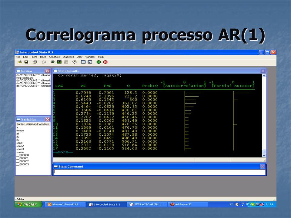 Correlograma processo AR(1)