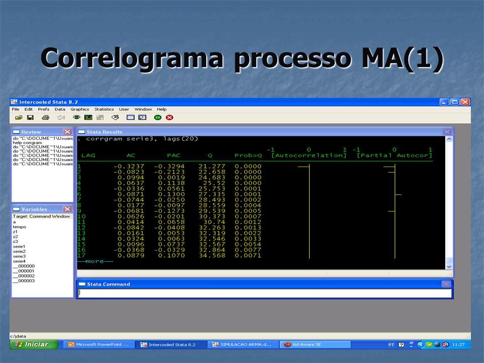Correlograma processo MA(1)