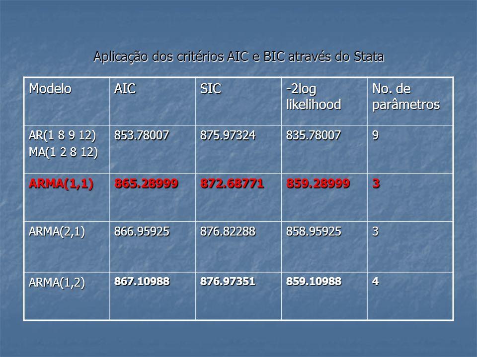 Aplicação dos critérios AIC e BIC através do Stata