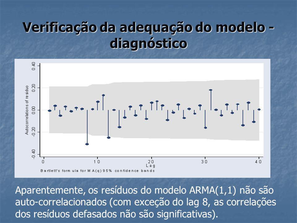 Verificação da adequação do modelo - diagnóstico