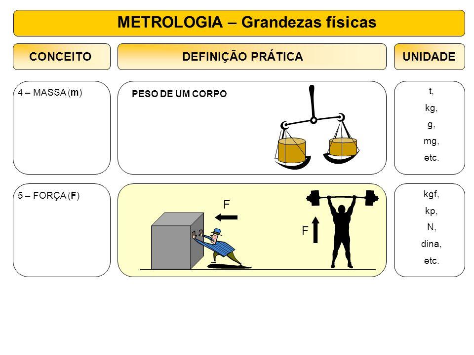 METROLOGIA – Grandezas físicas