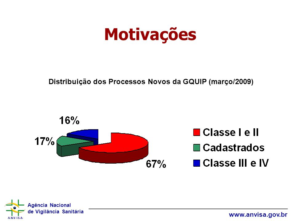 Distribuição dos Processos Novos da GQUIP (março/2009)