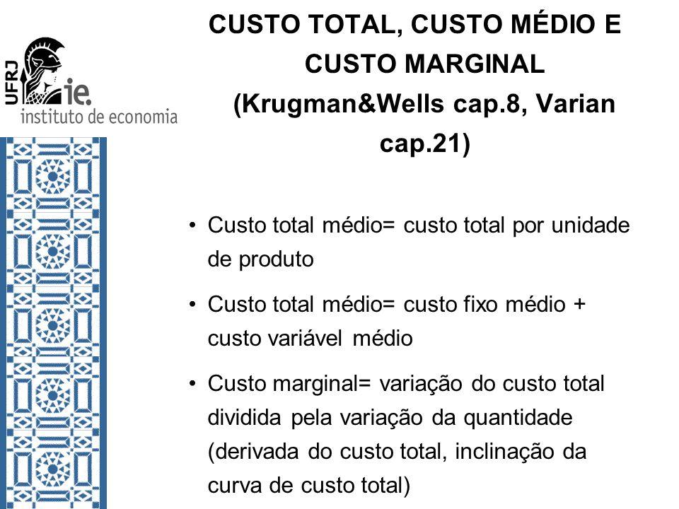 CUSTO TOTAL, CUSTO MÉDIO E CUSTO MARGINAL (Krugman&Wells cap