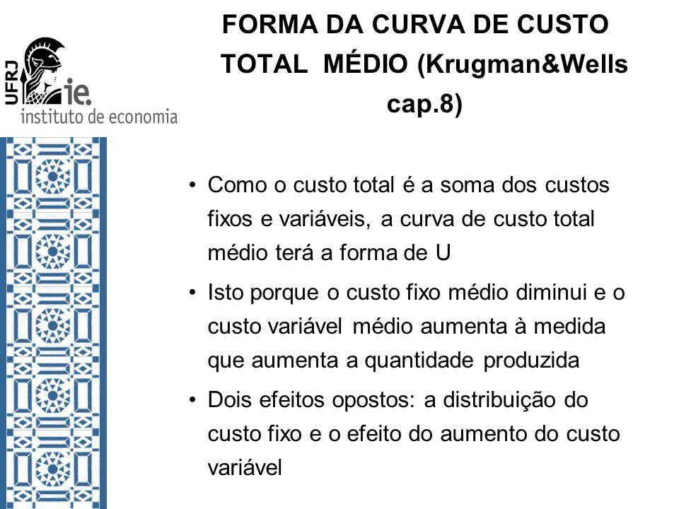 FORMA DA CURVA DE CUSTO TOTAL MÉDIO (Krugman&Wells cap.8)