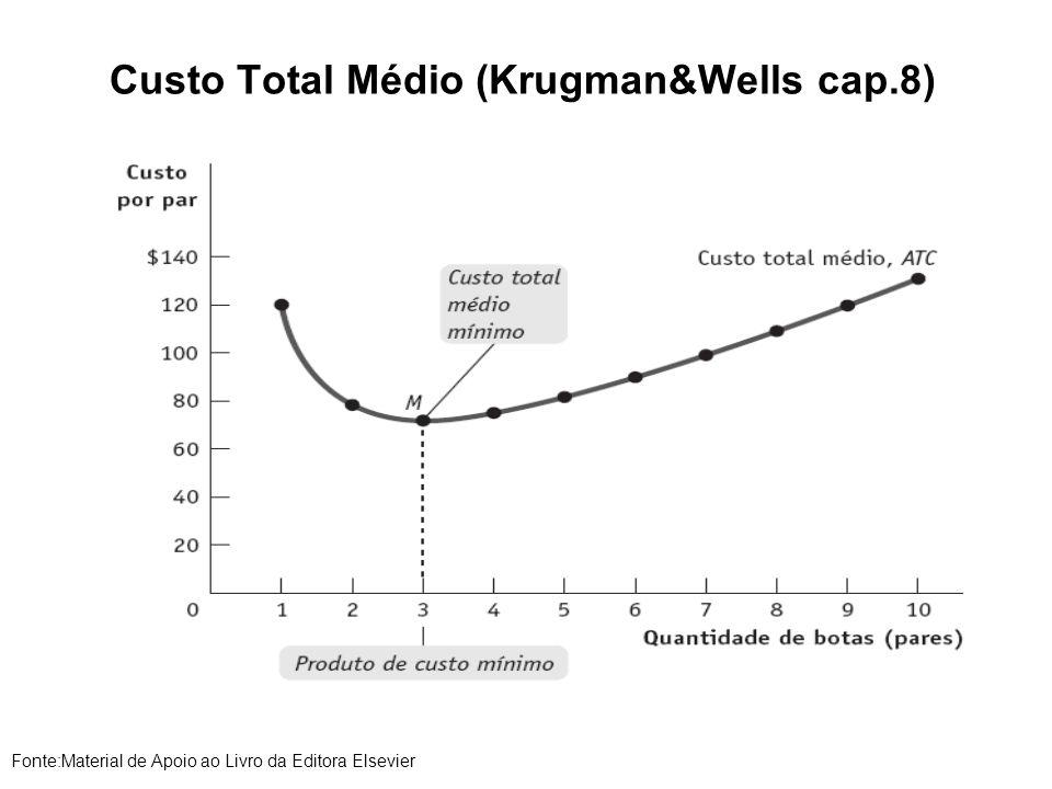 Custo Total Médio (Krugman&Wells cap.8)