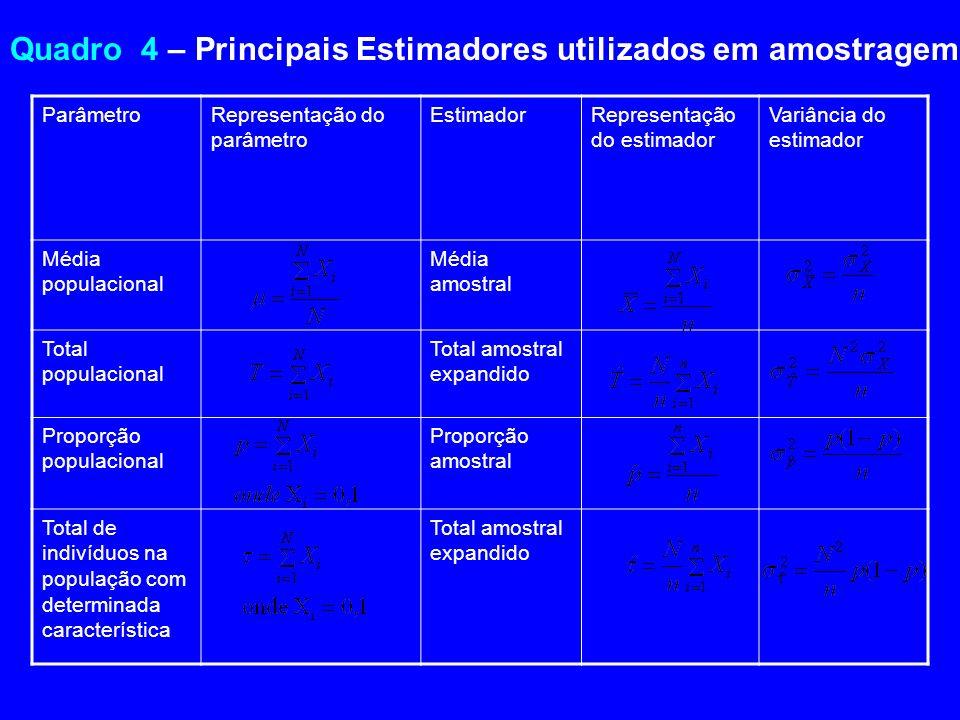 Quadro 4 – Principais Estimadores utilizados em amostragem