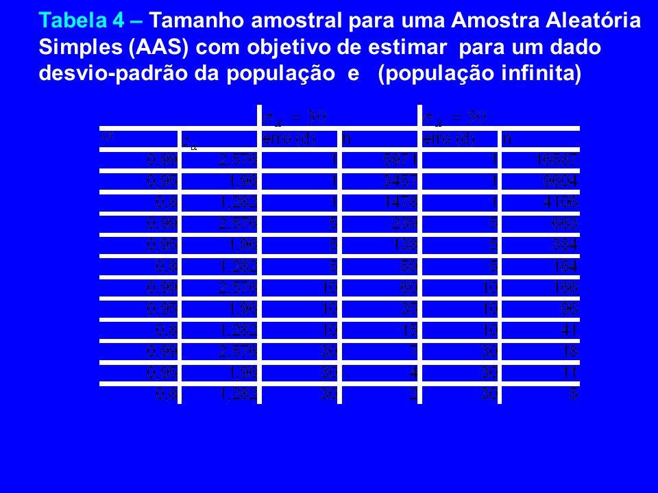 Tabela 4 – Tamanho amostral para uma Amostra Aleatória