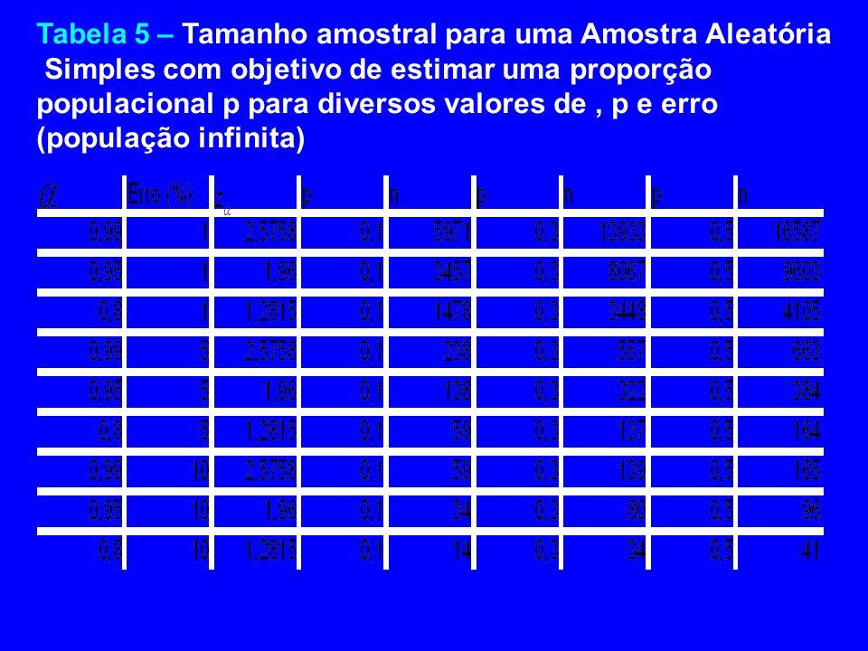 Tabela 5 – Tamanho amostral para uma Amostra Aleatória