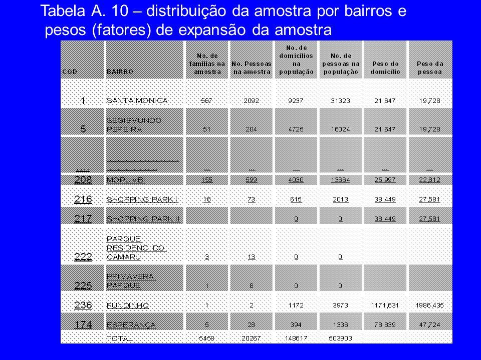 Tabela A. 10 – distribuição da amostra por bairros e
