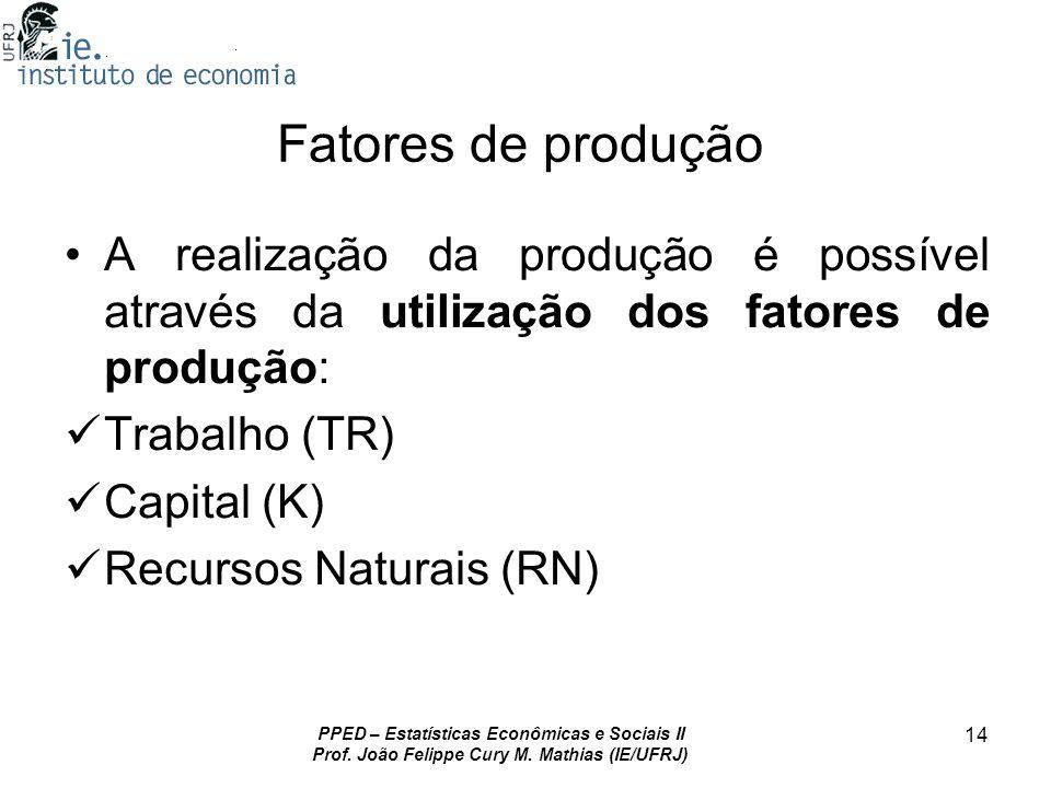 Fatores de produção A realização da produção é possível através da utilização dos fatores de produção: