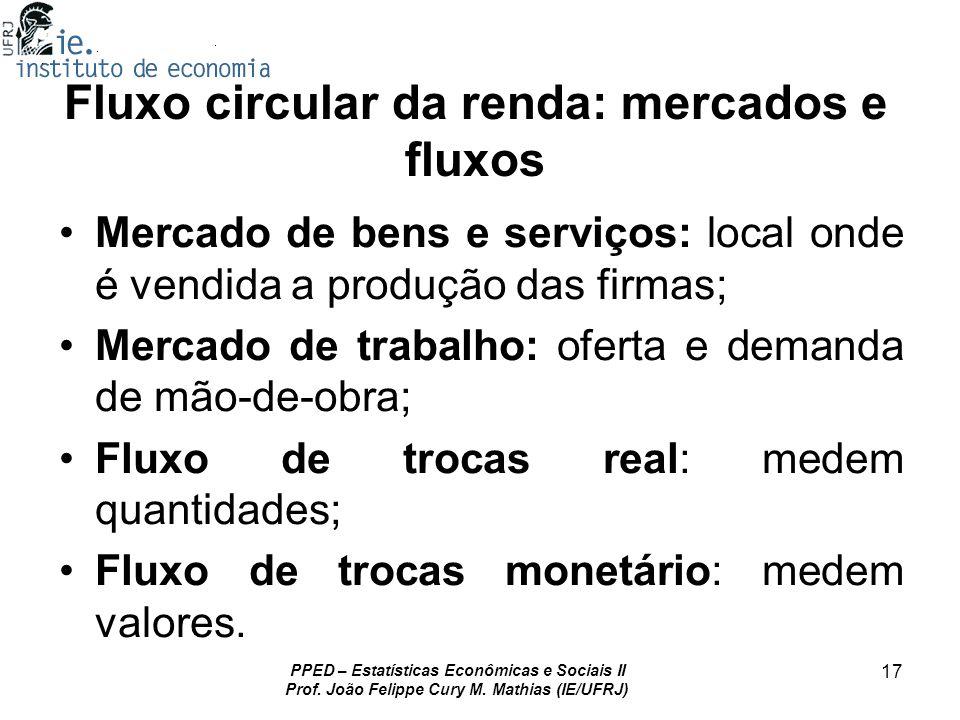 Fluxo circular da renda: mercados e fluxos