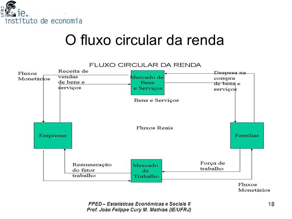 O fluxo circular da renda