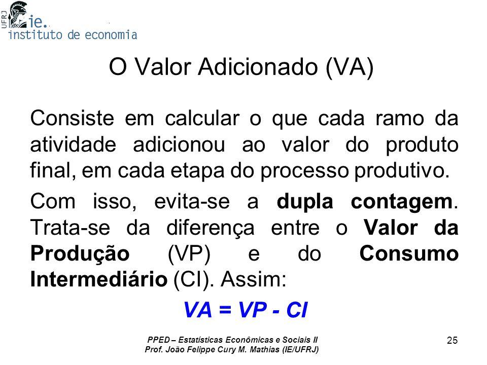 O Valor Adicionado (VA)