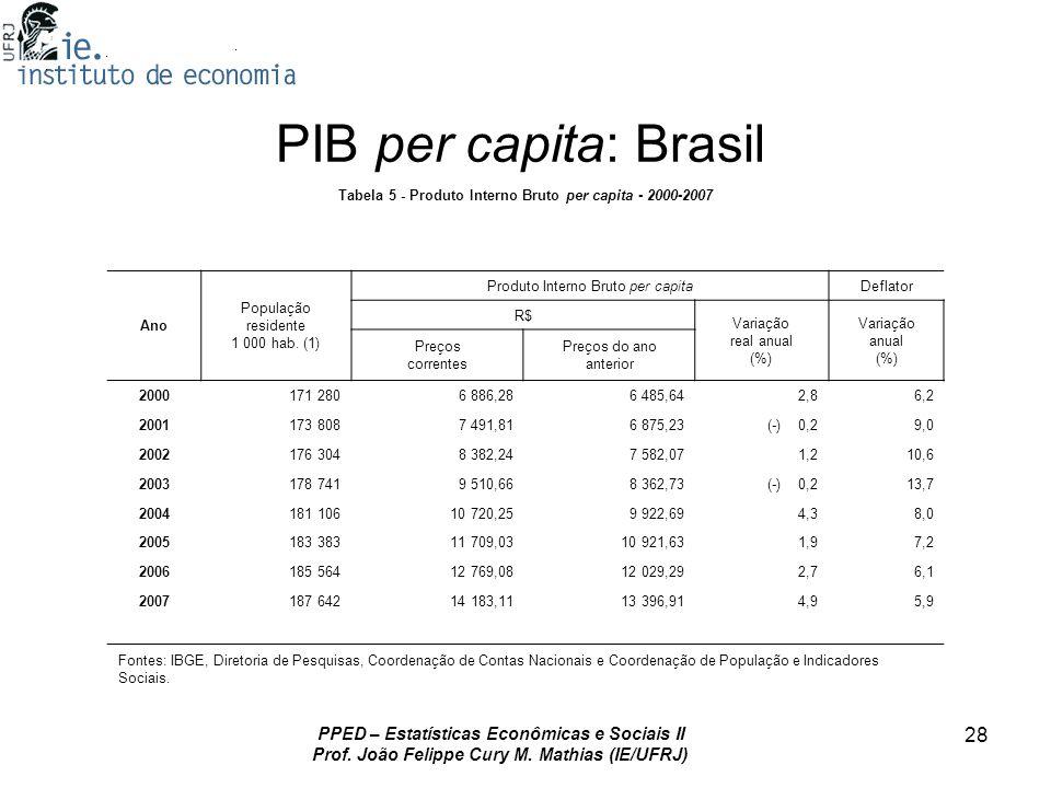 PIB per capita: Brasil PPED – Estatísticas Econômicas e Sociais II