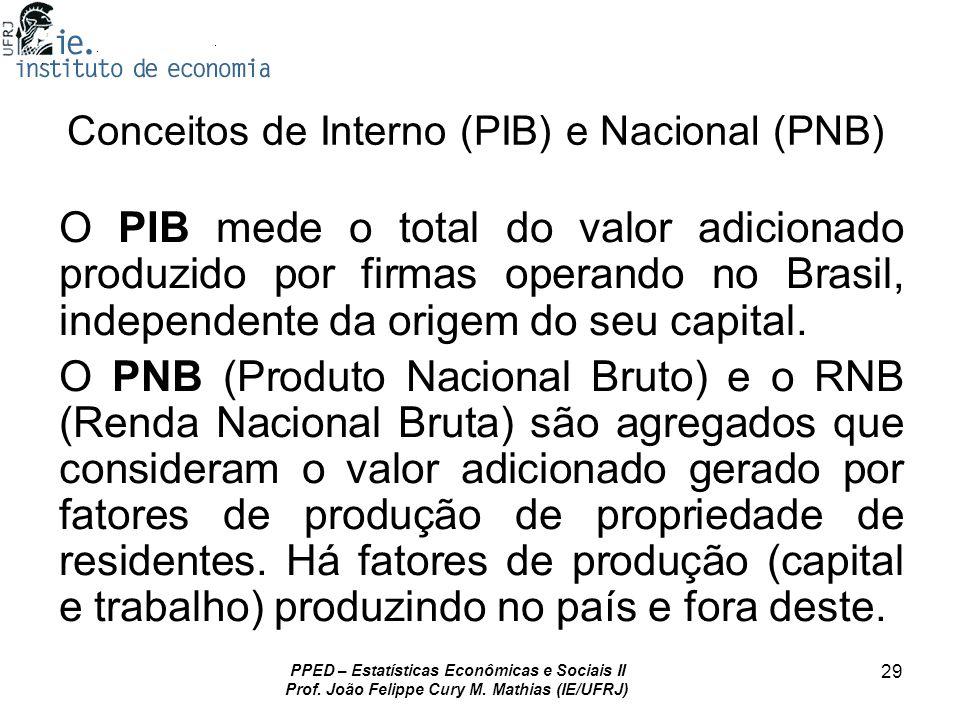 Conceitos de Interno (PIB) e Nacional (PNB)