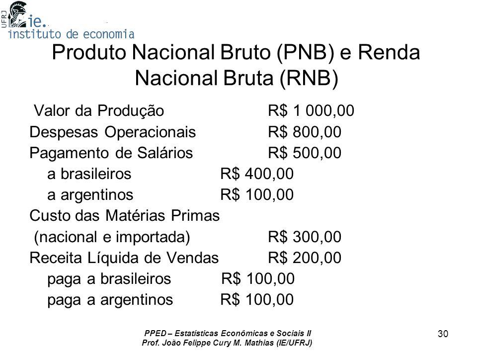 Produto Nacional Bruto (PNB) e Renda Nacional Bruta (RNB)