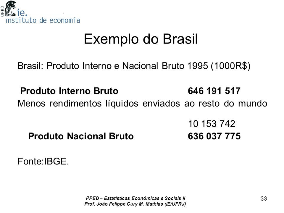Exemplo do Brasil Brasil: Produto Interno e Nacional Bruto 1995 (1000R$) Produto Interno Bruto 646 191 517.