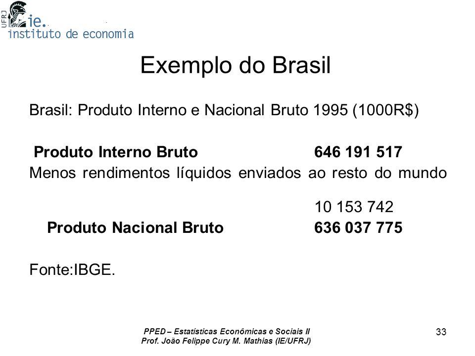 Exemplo do BrasilBrasil: Produto Interno e Nacional Bruto 1995 (1000R$) Produto Interno Bruto 646 191 517.