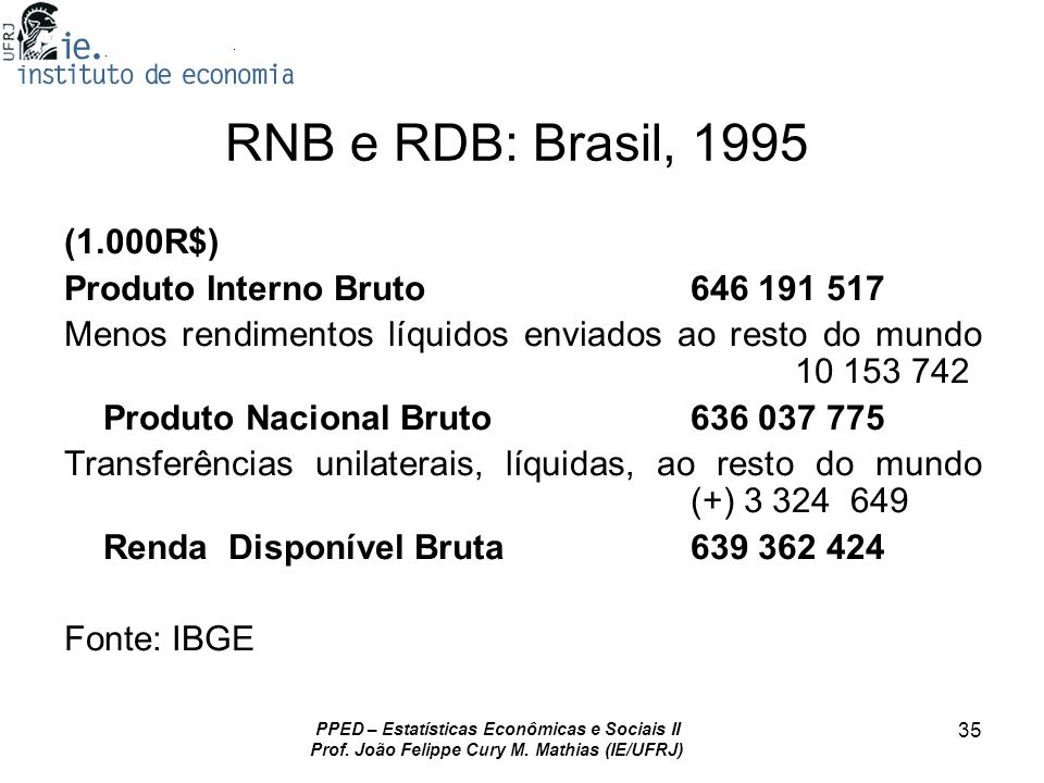 RNB e RDB: Brasil, 1995 (1.000R$) Produto Interno Bruto 646 191 517