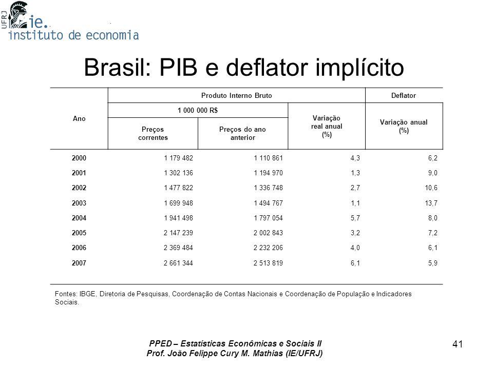 Brasil: PIB e deflator implícito