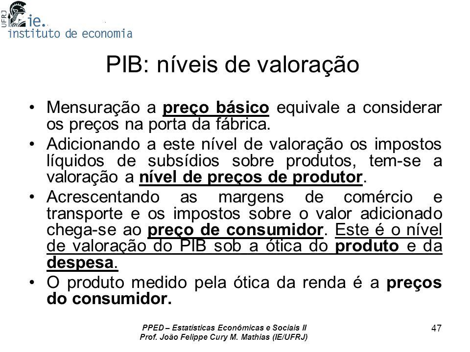 PIB: níveis de valoração