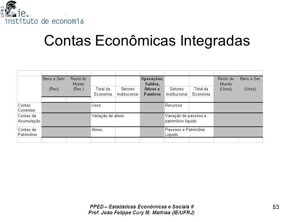 Contas Econômicas Integradas