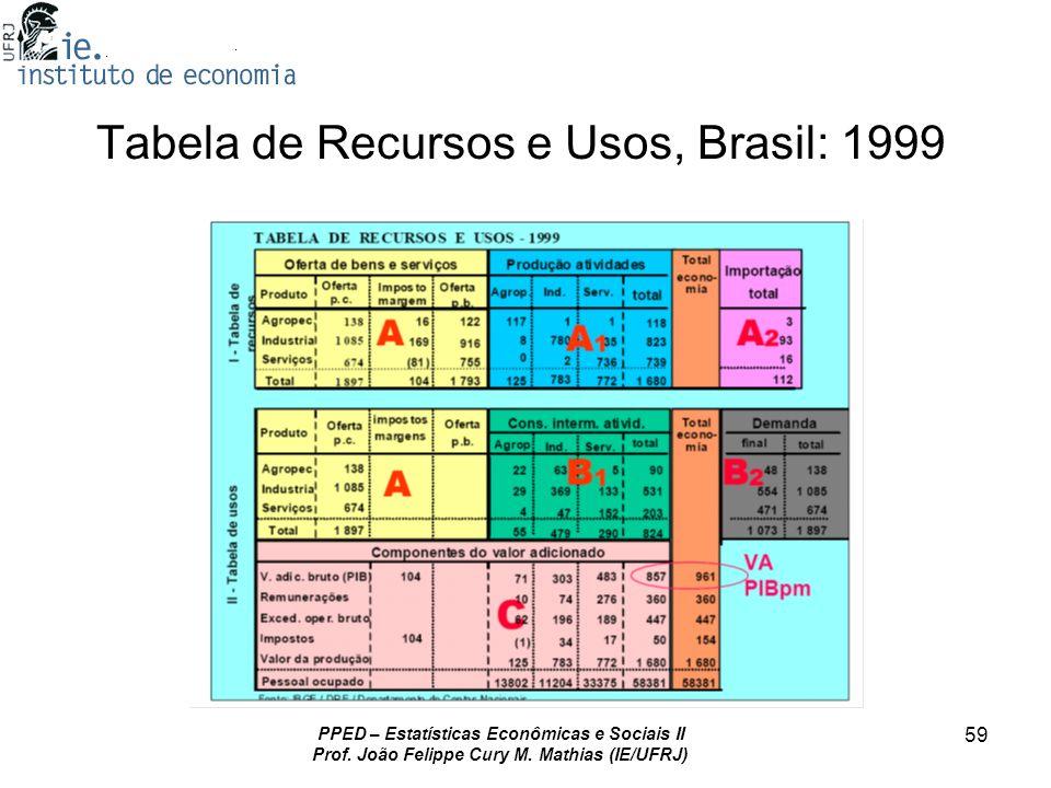 Tabela de Recursos e Usos, Brasil: 1999