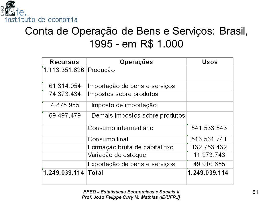 Conta de Operação de Bens e Serviços: Brasil, 1995 - em R$ 1.000
