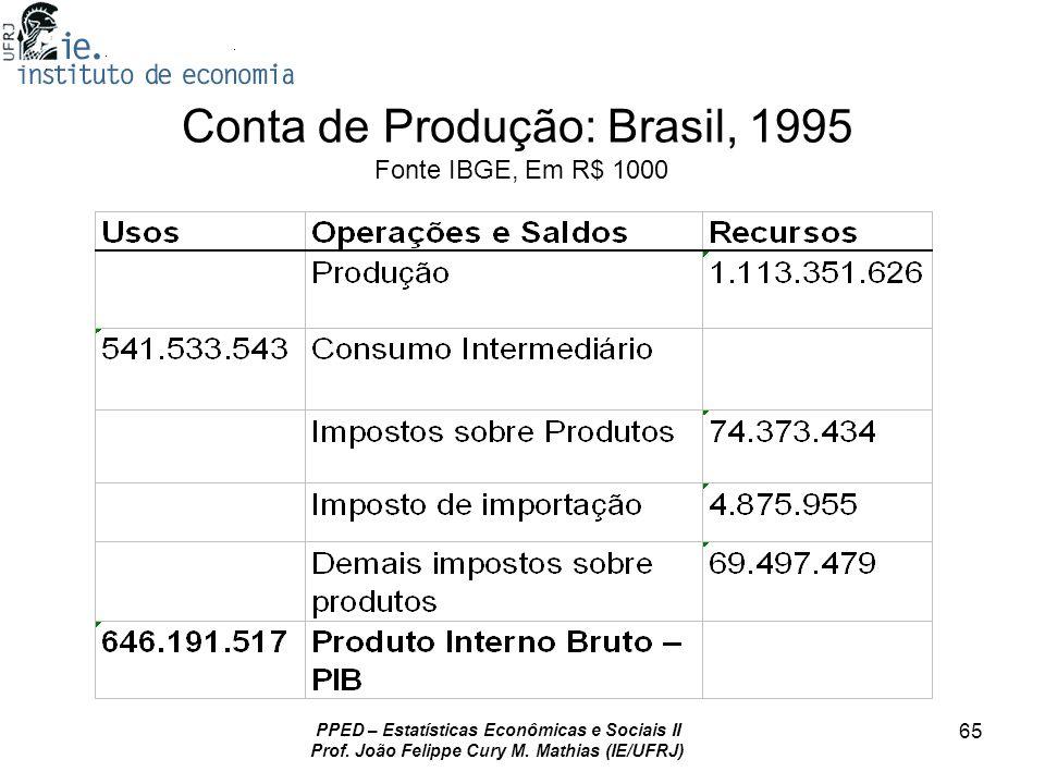 Conta de Produção: Brasil, 1995 Fonte IBGE, Em R$ 1000