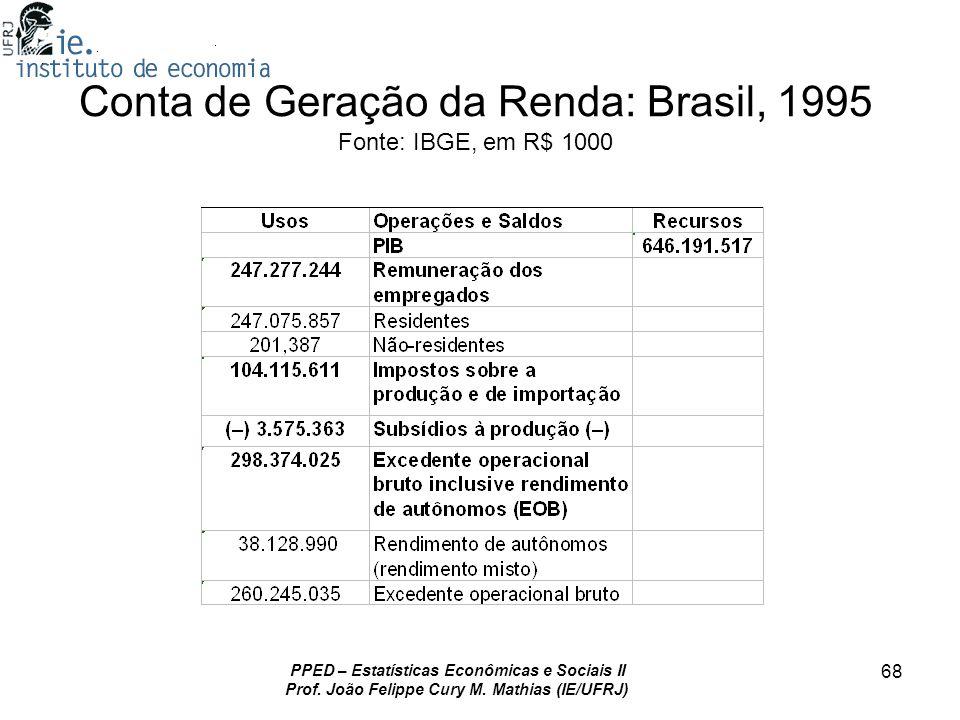Conta de Geração da Renda: Brasil, 1995 Fonte: IBGE, em R$ 1000
