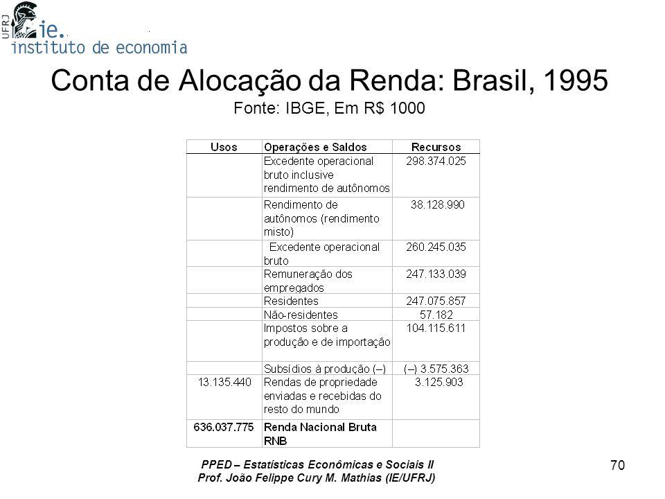 Conta de Alocação da Renda: Brasil, 1995 Fonte: IBGE, Em R$ 1000
