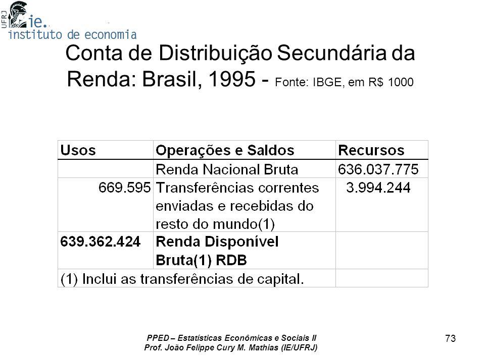 Conta de Distribuição Secundária da Renda: Brasil, 1995 - Fonte: IBGE, em R$ 1000
