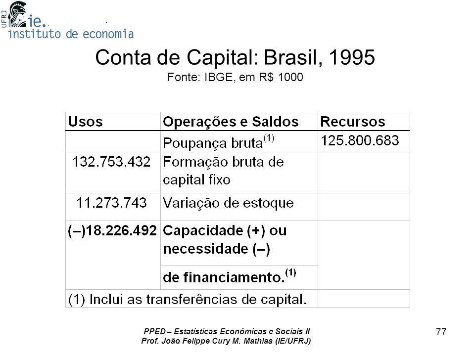 Conta de Capital: Brasil, 1995 Fonte: IBGE, em R$ 1000