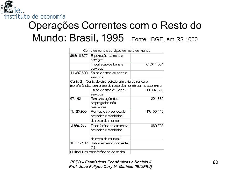 Operações Correntes com o Resto do Mundo: Brasil, 1995 – Fonte: IBGE, em R$ 1000