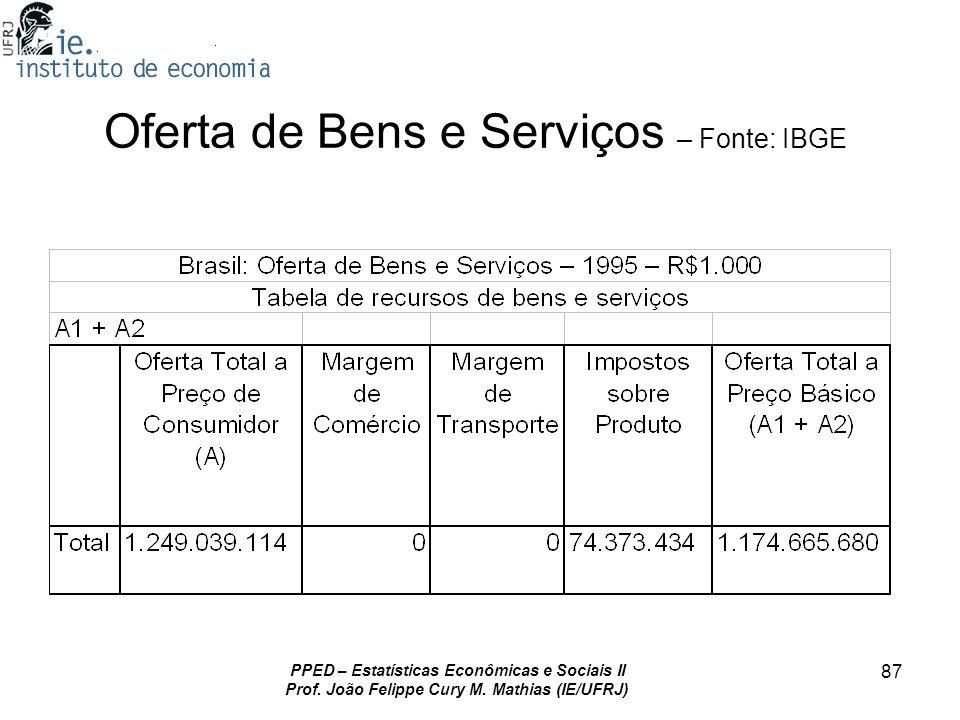 Oferta de Bens e Serviços – Fonte: IBGE