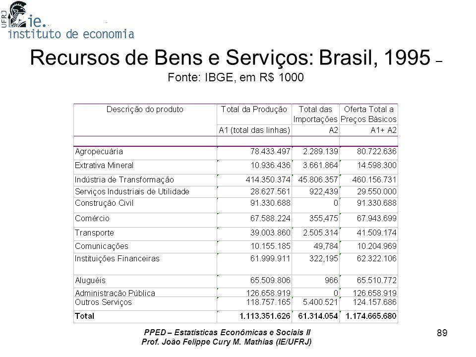 Recursos de Bens e Serviços: Brasil, 1995 – Fonte: IBGE, em R$ 1000