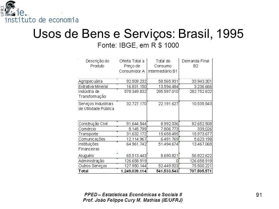 Usos de Bens e Serviços: Brasil, 1995 Fonte: IBGE, em R $ 1000