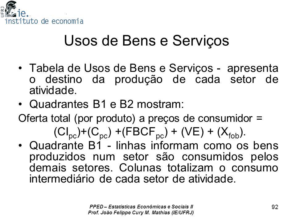 Usos de Bens e Serviços Tabela de Usos de Bens e Serviços - apresenta o destino da produção de cada setor de atividade.