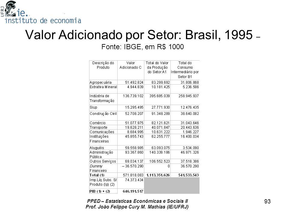 Valor Adicionado por Setor: Brasil, 1995 – Fonte: IBGE, em R$ 1000