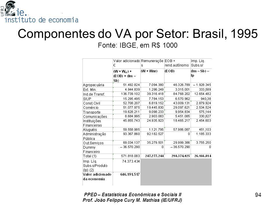 Componentes do VA por Setor: Brasil, 1995 Fonte: IBGE, em R$ 1000