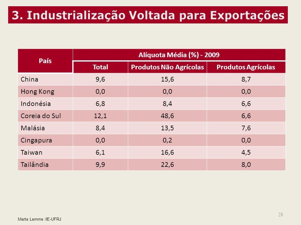 3. Industrialização Voltada para Exportações Produtos Não Agrícolas